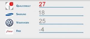 Calcul NPS pour Qualiconsult Rhône Alpes