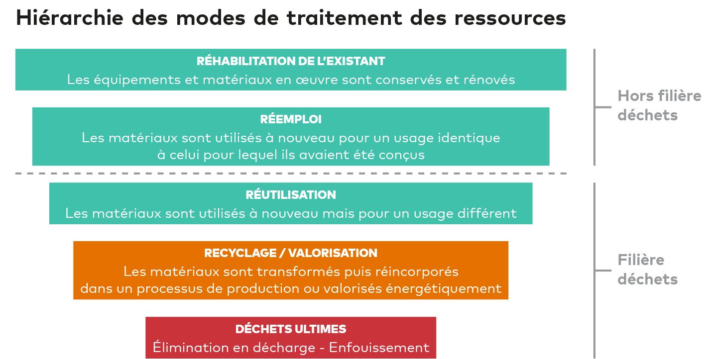 Hiérarchie des modes de traitement des ressources